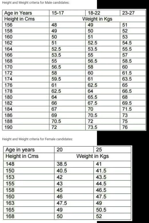 Is BMI the criteria for testing the height/weight balance