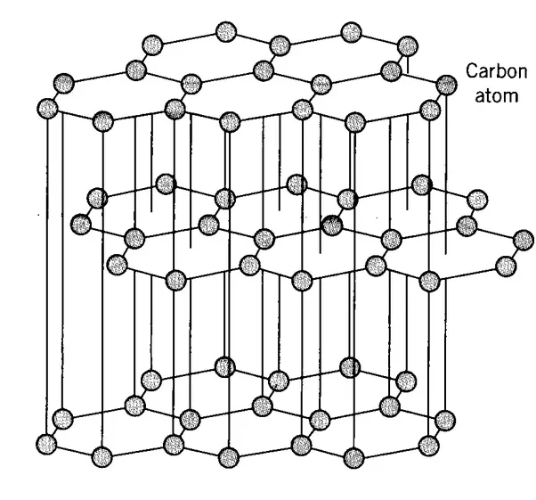 Both diamond and graphite are made from carbon. However