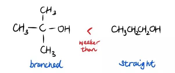 How to determine the relative strength of intermolecular