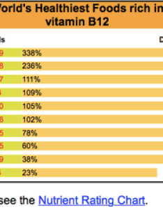 There are many vitamin bs here   the chart for  from whfoods also what foods contain  quora rh