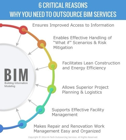 What are the benefits of adopting building information modeling  Quora