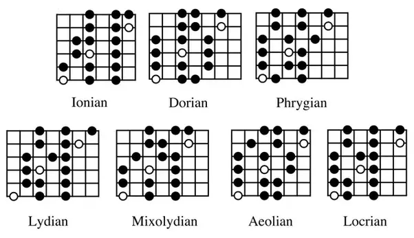 Are the modes in a guitar just a pattern? How do you apply