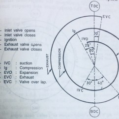 Valve Timing Diagram For 4 Stroke Diesel Engine Radio Plug Wiring What Is Petrol And Quora The Picture Represents Of