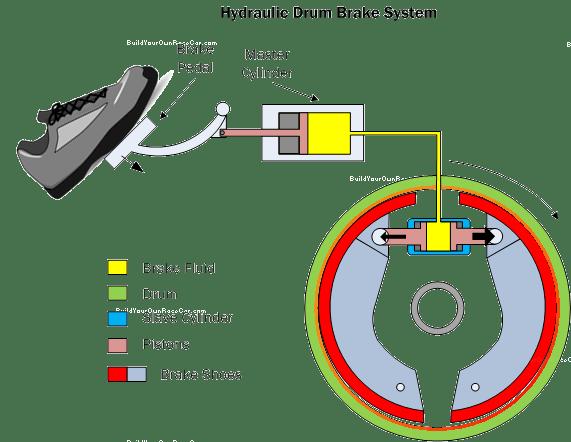 Car Brake System Diagram Brakes Brown39s Alignment Auto Repair Brown