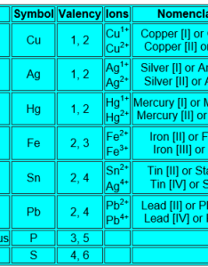 Ferrous and to end in  ic for the higher valency   ferric table below lists some elements that exhibit variable valencies also how find of quora rh