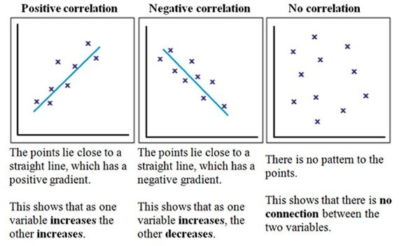 What is a positive correlation in psychology? - Quora