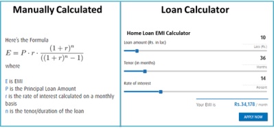 How to calculate EMI on home loan - Quora