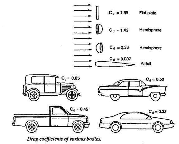 Can a bus or a truck be made to be aerodynamic? How much