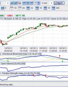 Icharts is web based technical analysis platform it lightweight and easy to use comes loaded with basic charting backtesting features also which the best software preferably rh quora