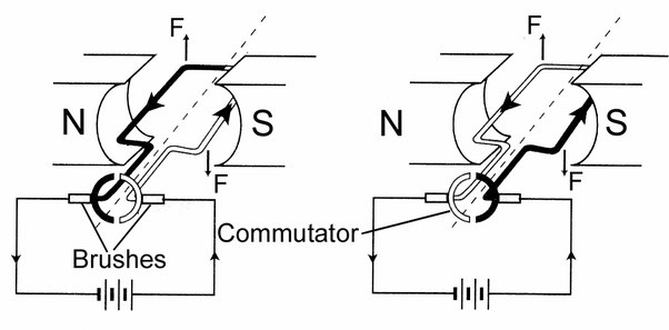 What Is Difference Between Ac Motor And Dc Motor
