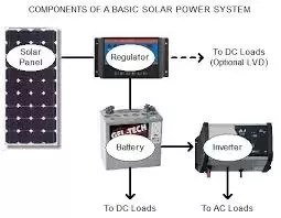 wiring diagram off grid solar system kenmore elite dishwasher 665 parts can we use panels without a battery quora above figure shows simple power with