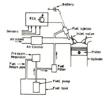 In case of SI engine, why the air-fuel mixture is prepared