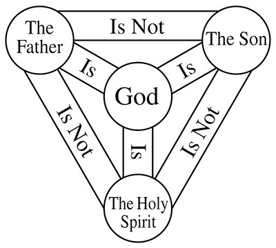 What is the concept of the holy trinity that is confusing