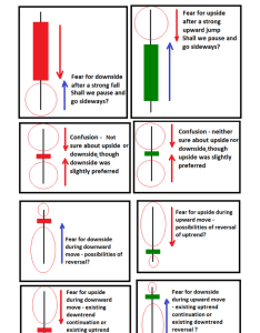 Candlesticks do this by showing the interaction between buyers and sellers which often is reflected in price movement as such candlestick charts provide also it important to learn chart pattern be successful rh quora
