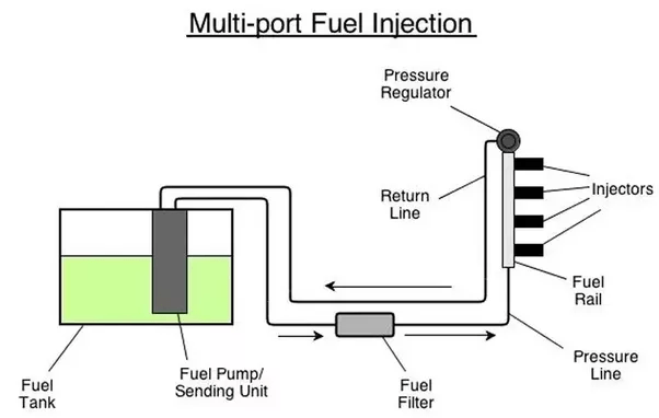How does a multi-point fuel injection system work in a