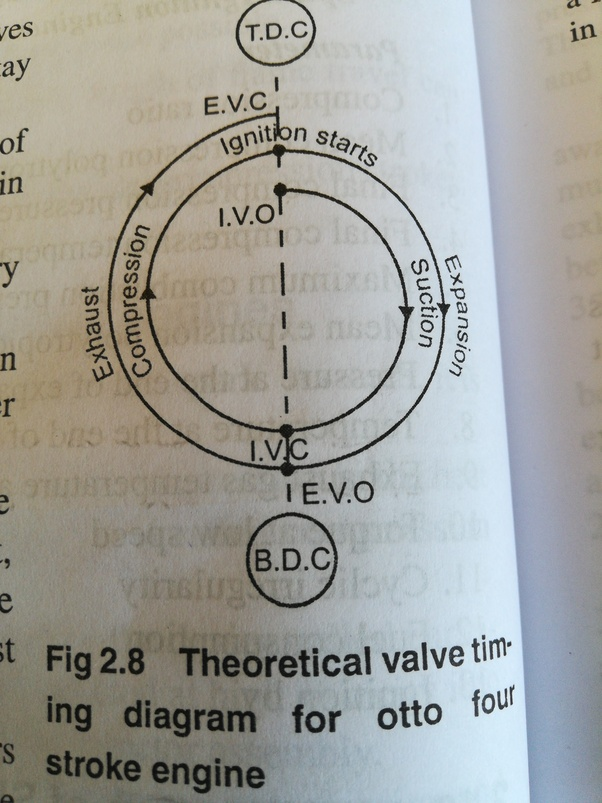 valve timing diagram for 4 stroke diesel engine rock formation cycle what is the a quora actual deviates from theoretical one inlet opens before tdc and close after few degrees bdc in order to intake