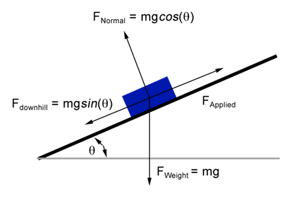 A block of mass 1 kg is forced up a rough inclined plane