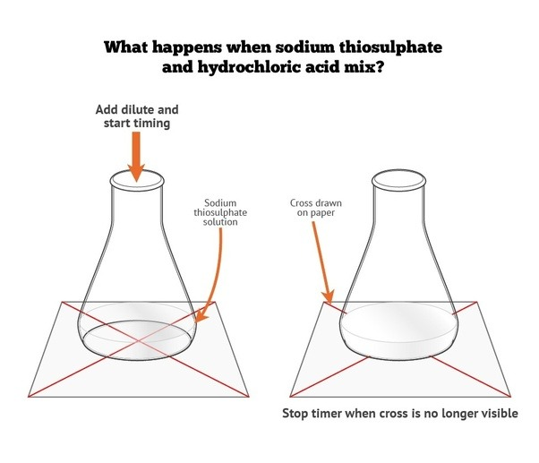 Why does sodium thiosulphate react with hydrochloric acid