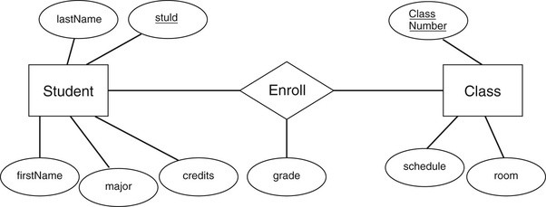 How to design a database model for a W3Schools-like