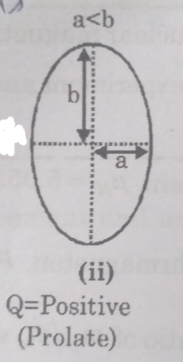 What is the meaning of the electric quadrupole moment of a