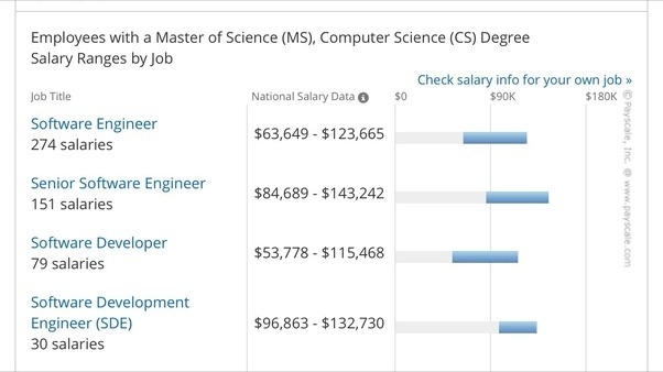 Salary Masters Degree Science Computer