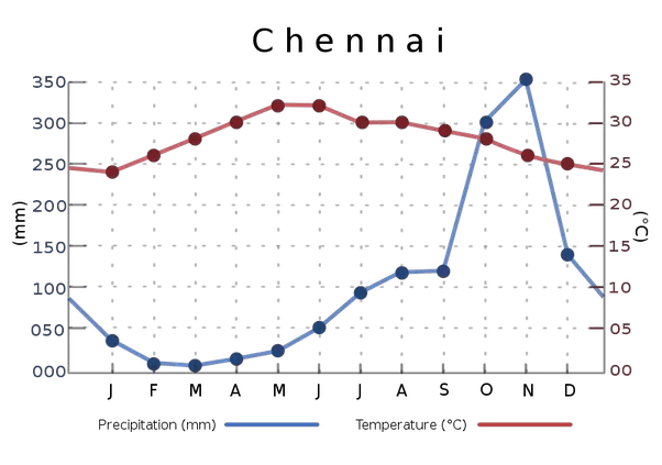Why is Chennai hotter than Mumbai even though both are