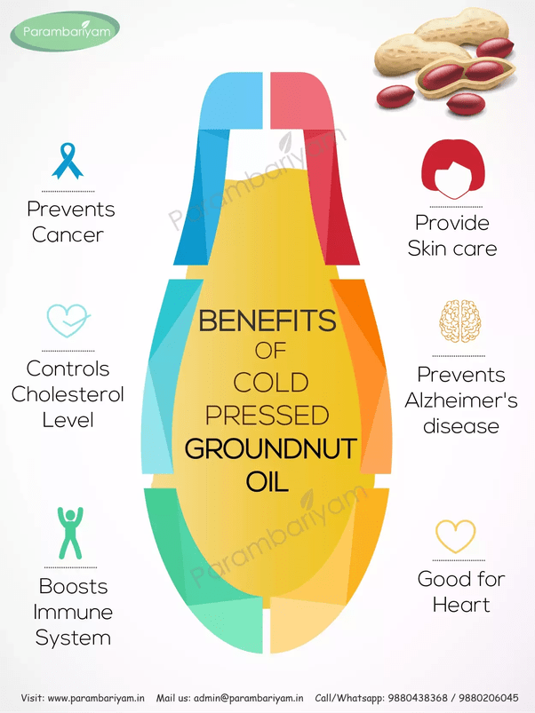 Which type of oil is good for one's health: refined or non ...