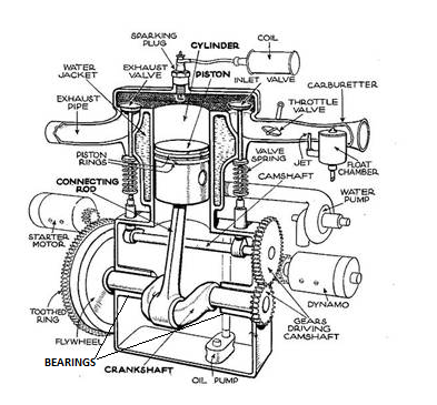 In a piston engine, what are the main bearings and what do