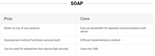 What is the difference between a SOAP API and a REST API