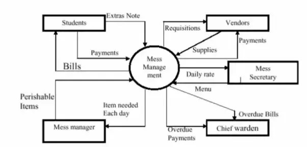 hostel management system er diagram recessed lighting parts how to prepare a dfd fir quora case study example
