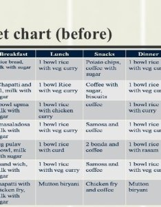 If you like can follow this chart or just have low calorie and healthy food also what is the best diet for  student preparing entrance rh quora