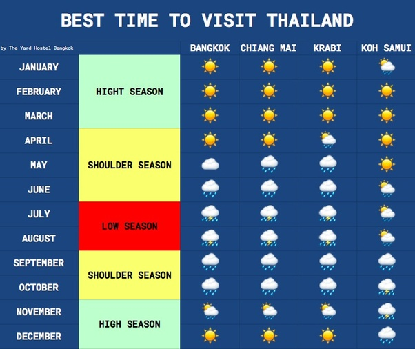 What Time Of Year Is Thailand The Most Popular And The