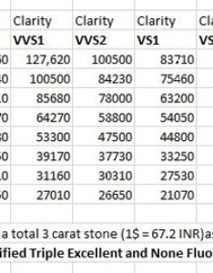 For example  color vvs clarity will cost you in total also what is the average of carat diamond india quora rh