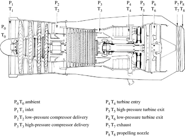 What does the turbine inlet temperature in jet engines
