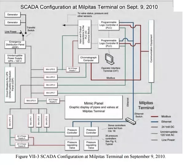 What is the example of SCADA usage in oil and gas industry