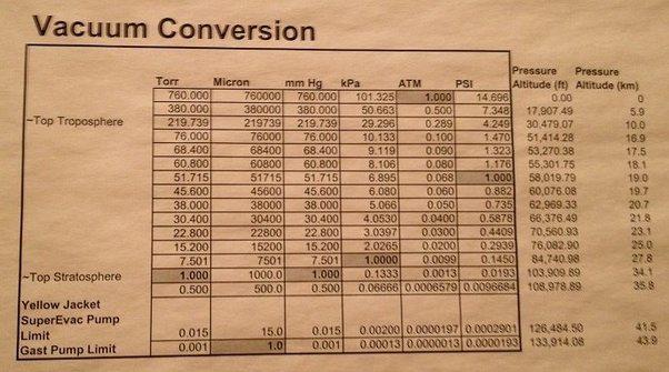 Comfortable Pressure Unit Conversion Chart Gallery Chart