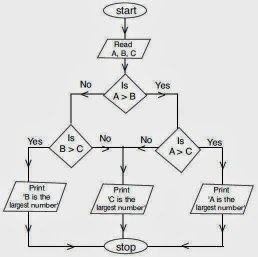 What is the Flowchart for finding Greatest of 3 Integers