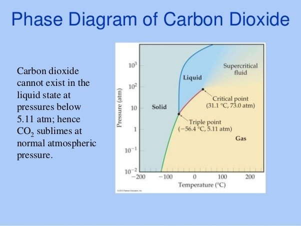 Co2 Phase Diagram Psi F