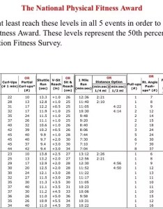 If you are just looking for the average or standard mile times your age and gender united states national presidential fitness one run also what is  good time twelve year old girl quora rh