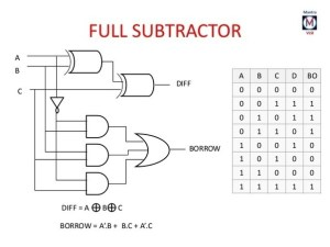 What is the logic diagram of 4 bit subtractor?  Quora