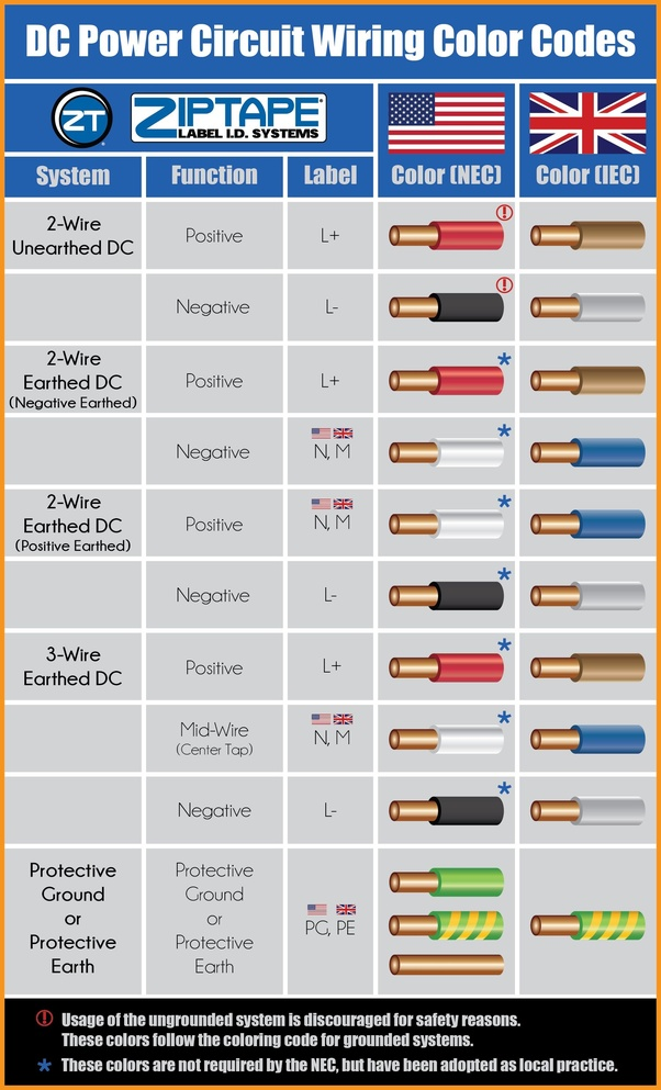 Electrical Wiring Color Code Standards India