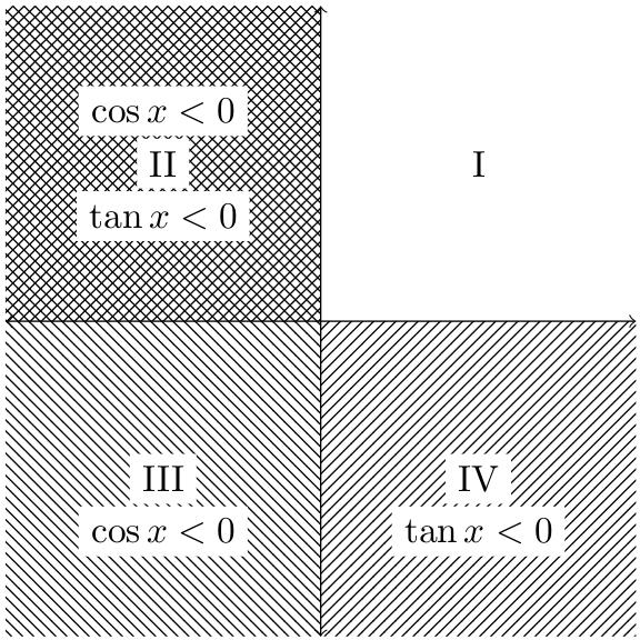 If tan θ and cos θ are both negative, which quadrant does