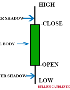Every candlestick has  copen    cclose  chigh and  clow also how to learn about charts understand their rh quora