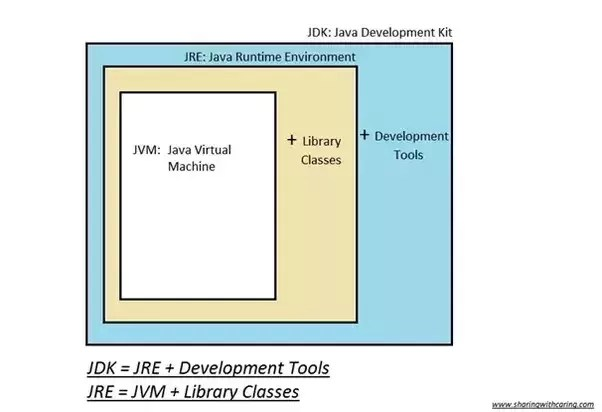 jvm architecture diagram alfa 156 wiring what is difference between jdk jre and quora of google to find the answer this question came across a very boring showing interrelation