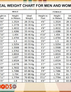 Here is the standard weight chart for  men and women also how much should  year old male weigh quora rh