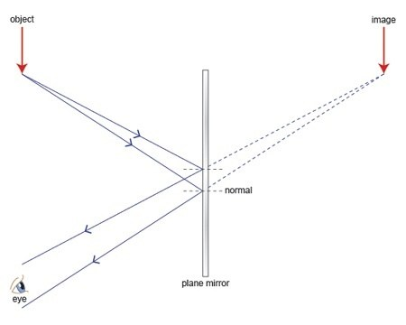 Why can't a plane mirror form a real image at a finite