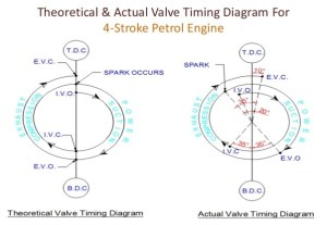 What is the valve timing diagram for a 4stroke engine