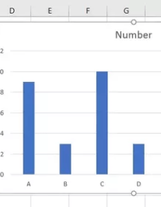 So we had some random data and inserted  basic excel bar chart also how to get graph on sort from highest lowest quora rh