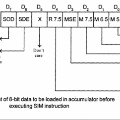 Architecture Of 8085 Microprocessor With Block Diagram Pdf 2003 Dodge Ram Ignition Switch Wiring What Is Difference Between Rim And Sim In Quora