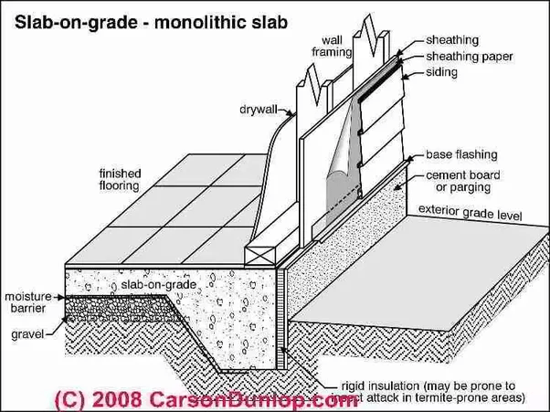 What is grade slab and what is the difference between